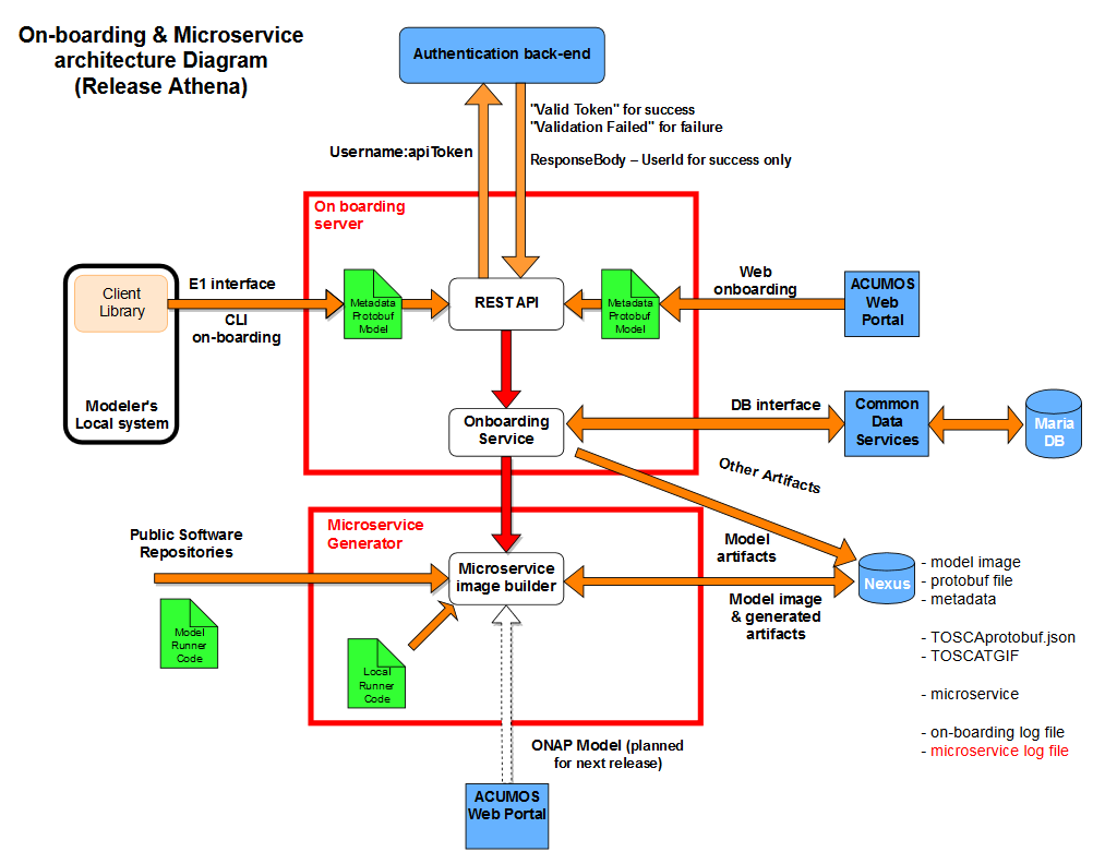 On-Boarding Developer Guide — Acumos 1 0 documentation