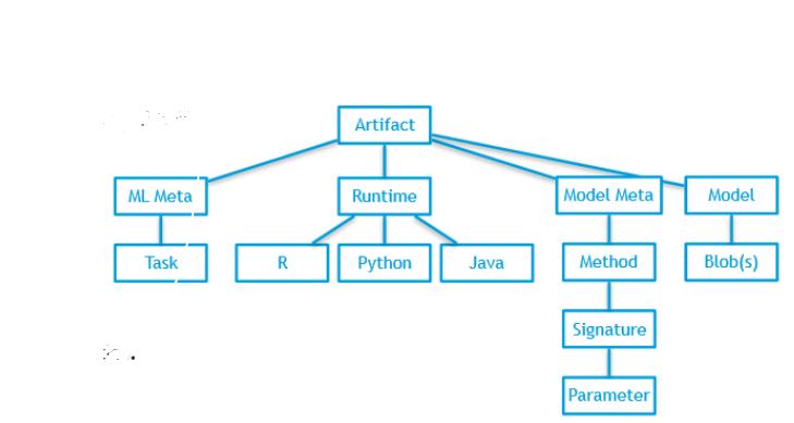 Microservice Generation Developer Guide — Acumos 1 0