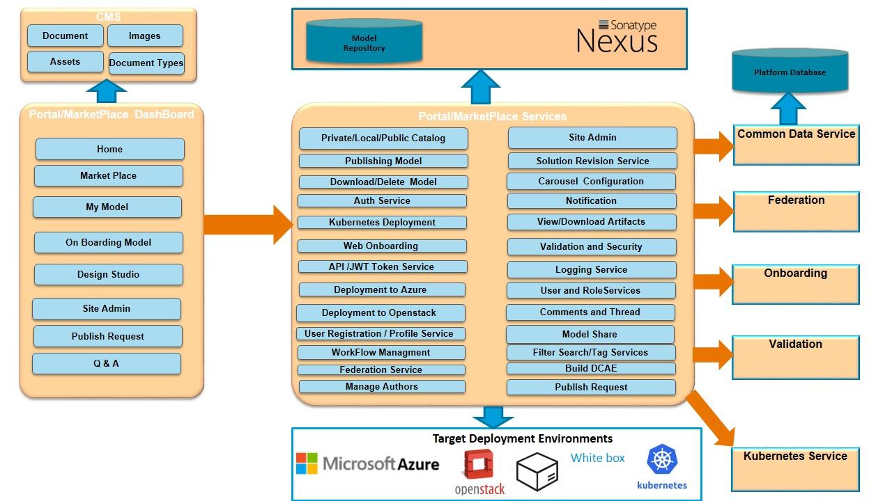 Portal Marketplace Developer Guide — Acumos 1 0 documentation