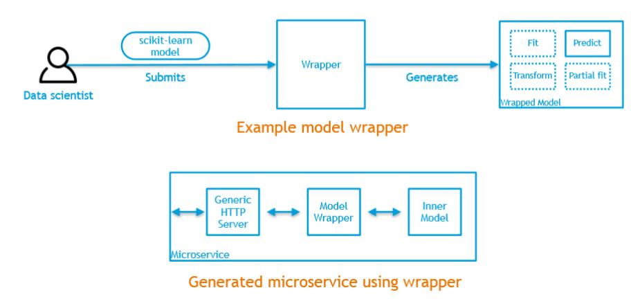 Microservice Generation Developer Guide — Acumos 1 0 documentation