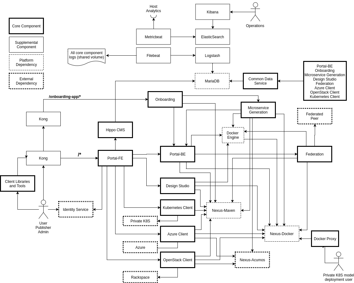 4  Architecture — Acumos 1 0 documentation